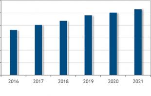 国内の働き方改革ICT市場規模  2021年は2兆6622億円に IDCが予測