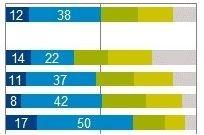 「働き方改革」への取り組みは約5割の企業で完了・進行中 GfKジャパン調査