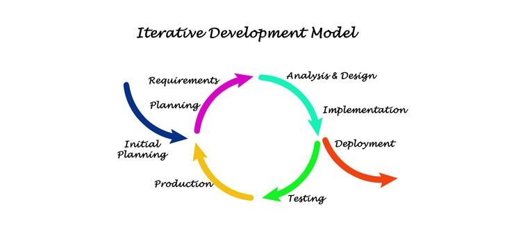 反復型開発とは?メリットとデメリット、成功のポイントも解説!