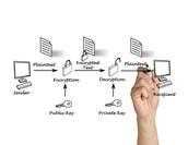 公開鍵・秘密鍵とは?暗号化の仕組みをわかりやすく解説
