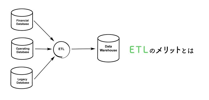 ETL導入の3つのメリット