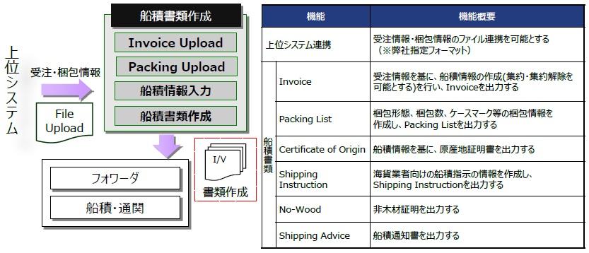 ONEsLOGI Cloud/船積書類作成システム製品詳細3