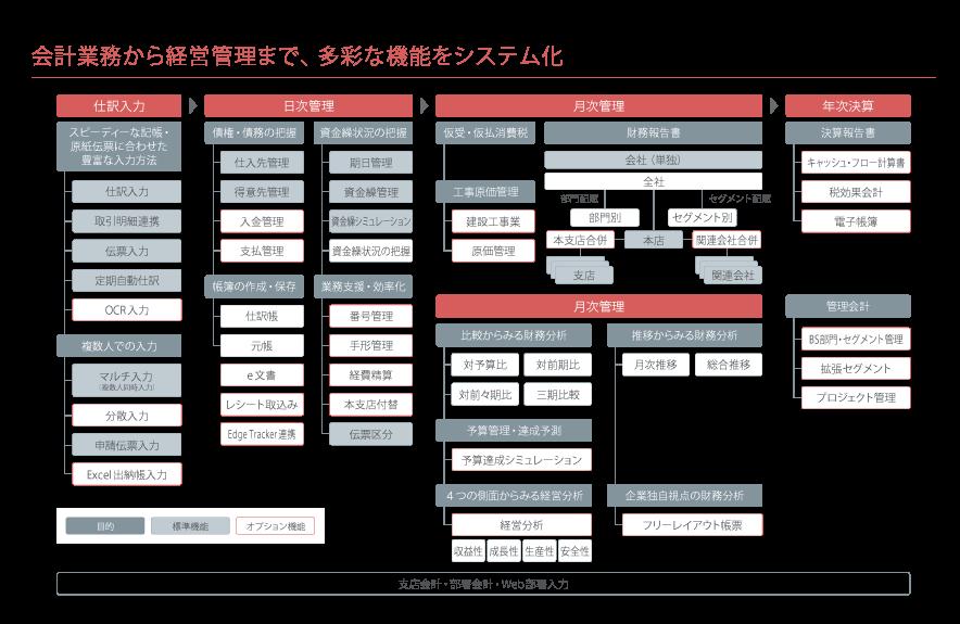 「MJSLINK NX-Plus財務大将(予算達成シミュレーション)」製品詳細1