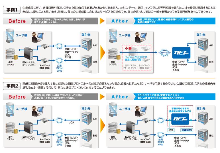 JFT/SaaS製品詳細3