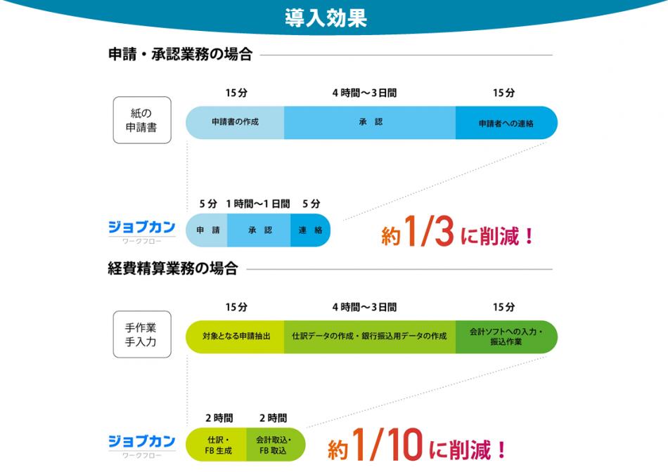 ジョブカンワークフロー製品詳細3
