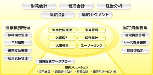 OBIC7会計情報システム(予算管理)製品詳細1