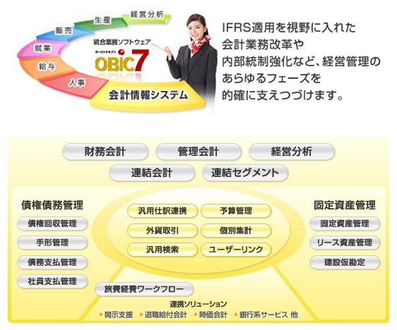 OBIC7会計情報ソリューション製品詳細1