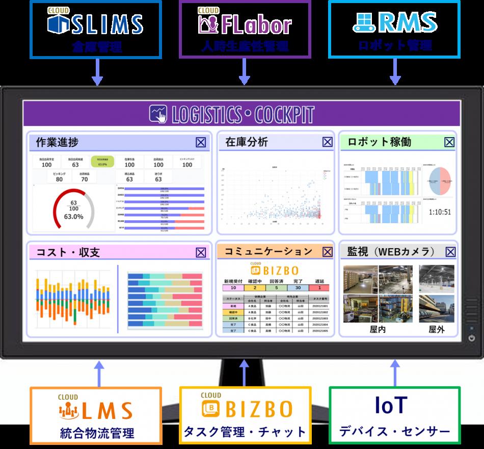 『SLIMS』製品詳細3