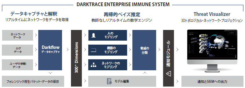 DarkTrace製品詳細3