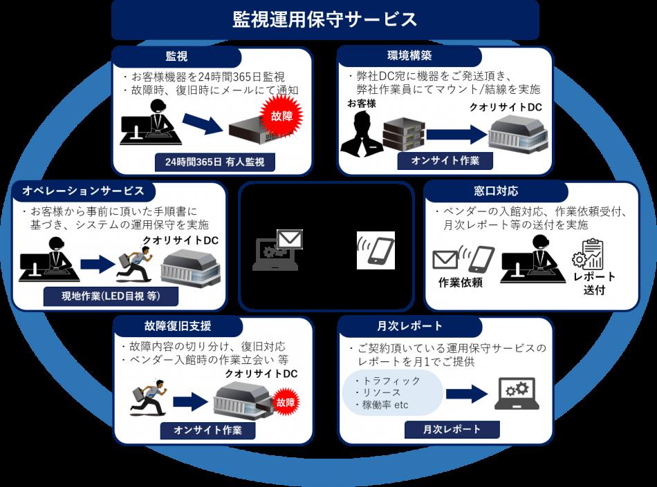 クオリサイト沖縄DC製品詳細3