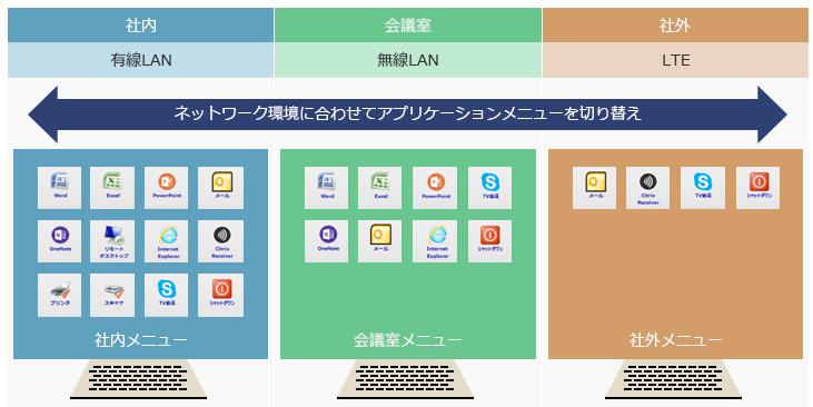 専用端末化サービス製品詳細3