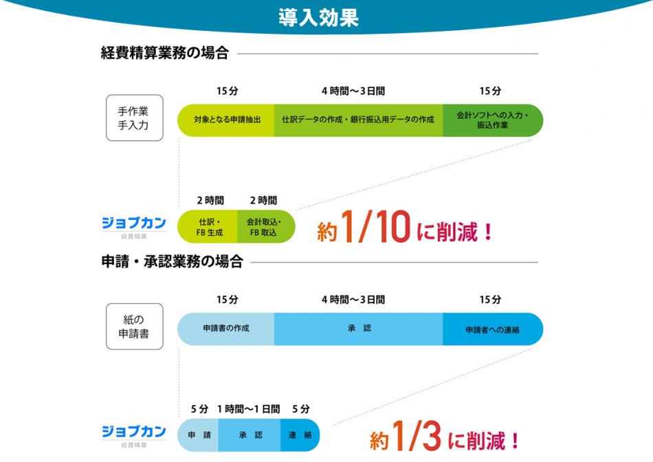 ジョブカン経費精算製品詳細3