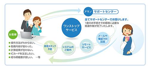 「TimePro-NX就業」製品詳細3