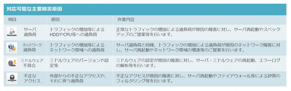 「MSPアシスト」製品詳細3
