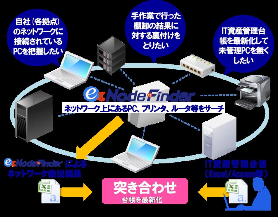 ez-NodeFinder製品詳細3
