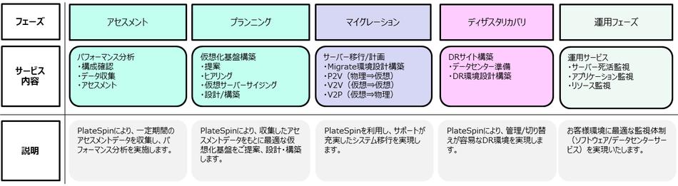 ディザスタリカバリソリューションサービス製品詳細3