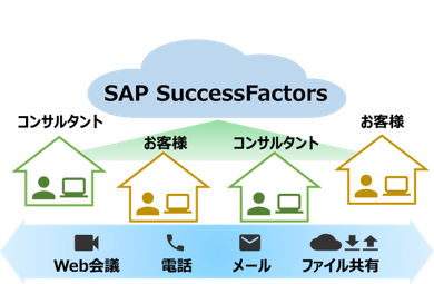SAP Successfactors製品詳細3