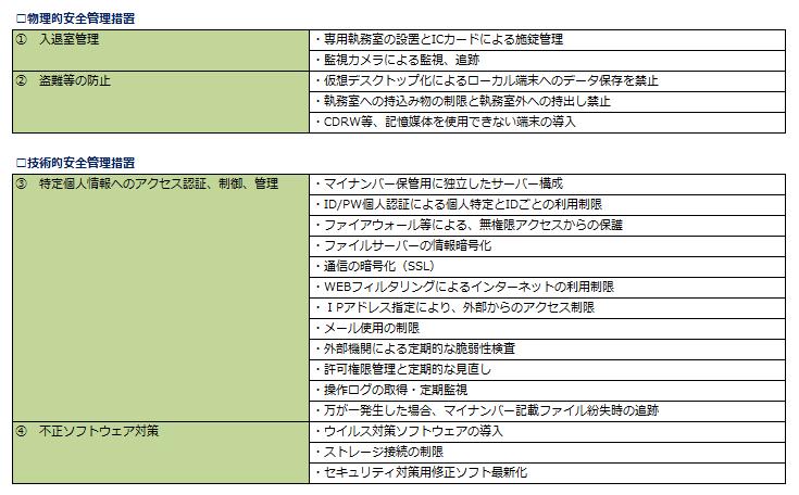 マイナンバー収集・保管サービス!製品詳細3