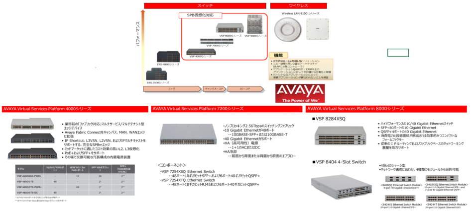 Avaya Fabric Connect製品詳細3