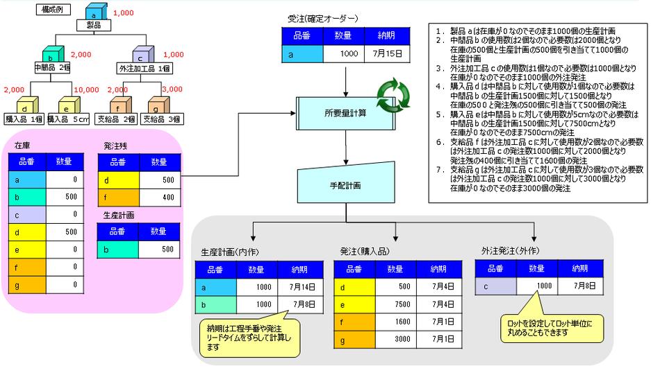 Smart生産管理システム製品詳細3