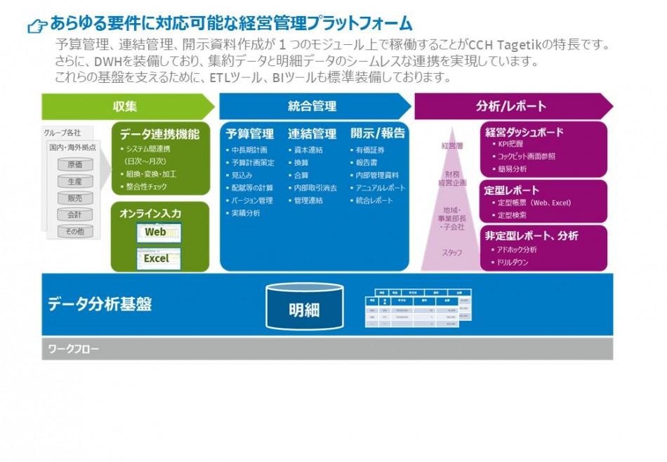 CCH Tagetik 製品詳細3