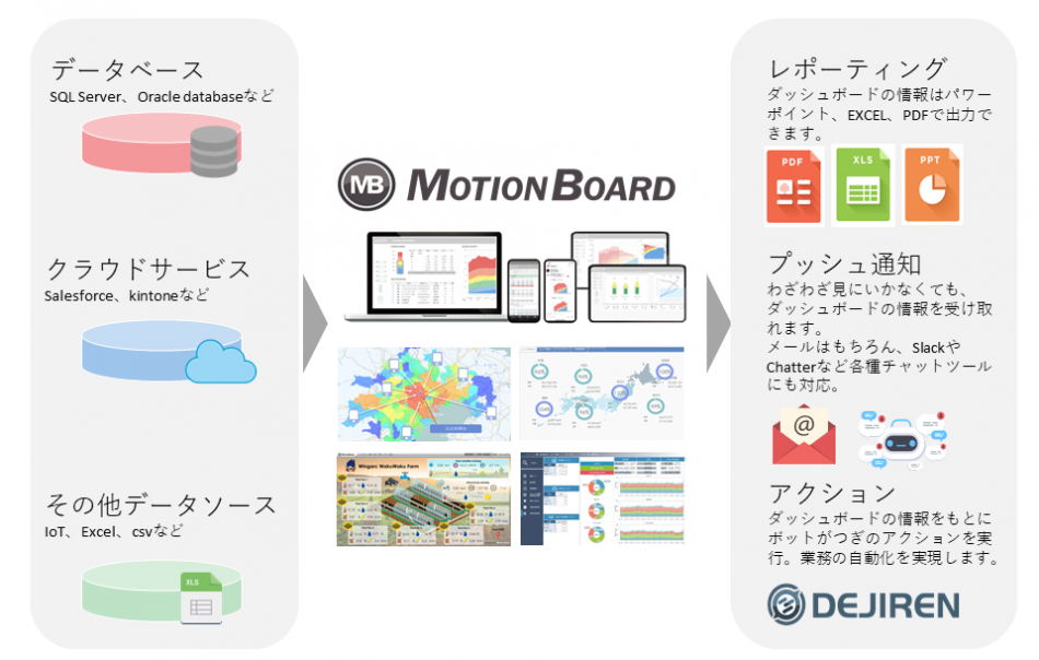 MotionBoard Cloud for Salesforce製品詳細1