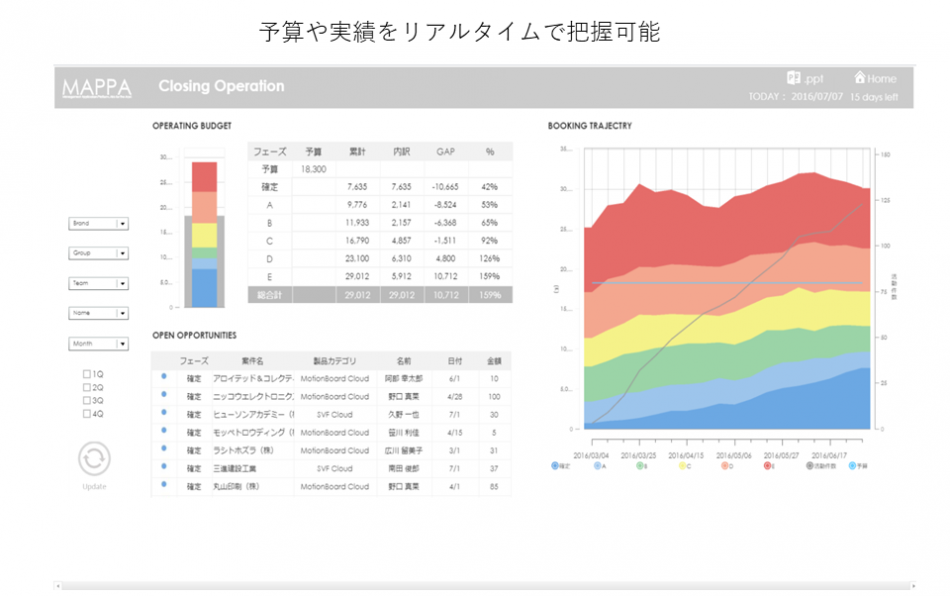MotionBoard Cloud for Salesforce製品詳細2