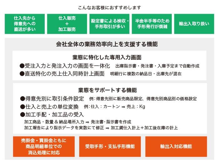 多通貨対応販売管理「Plaza-i」製品詳細1