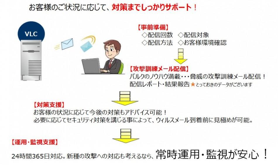 『V-threat標的型攻撃メール訓練』製品詳細3