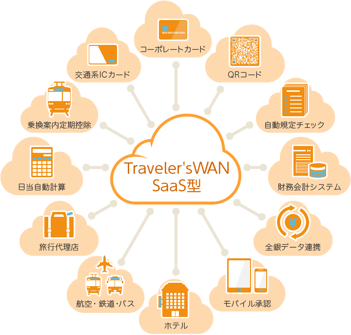 「TravelersWAN SaaS」製品詳細1