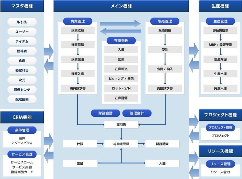 SAP Business One製品詳細1