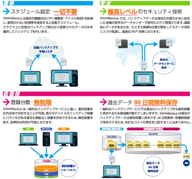 SWANBackup(スワンバックアップ)製品詳細2