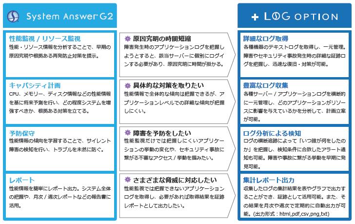 Log Option製品詳細3