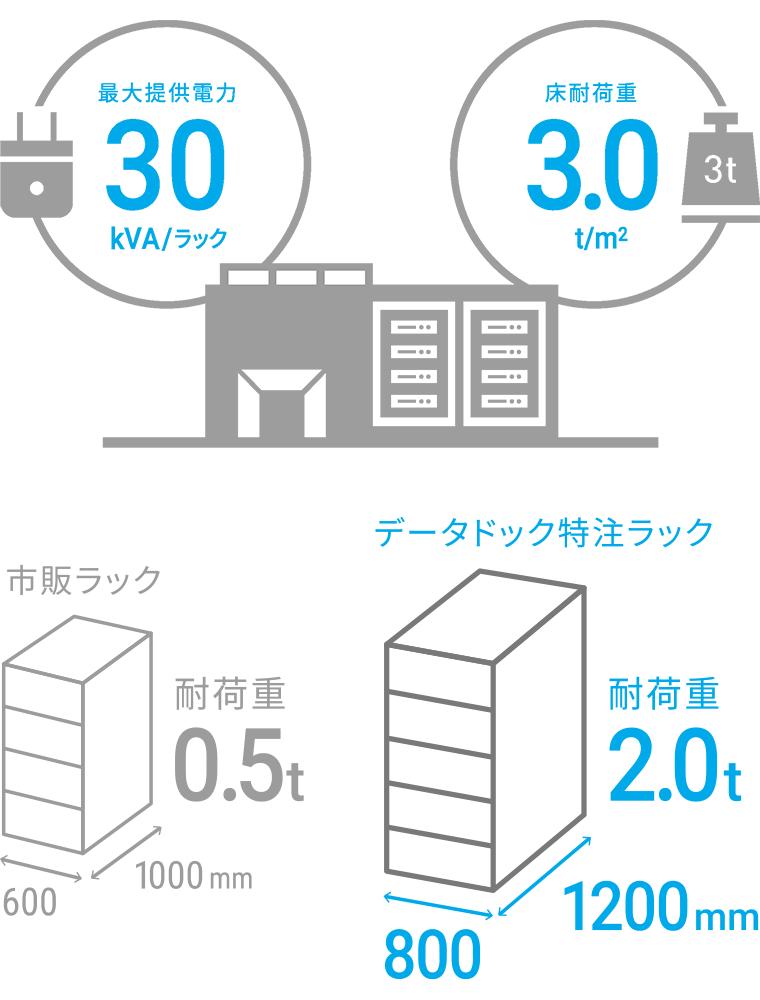GPUサーバーに最適 データドックのハウジング製品詳細2