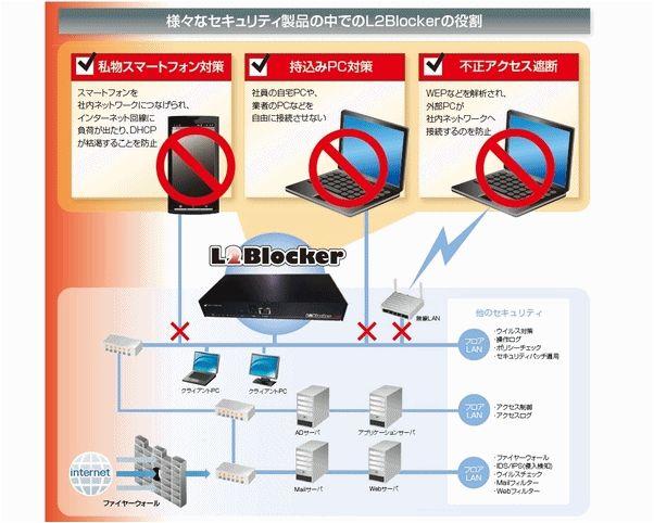 【L2Blocker】製品詳細1