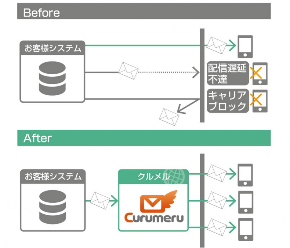 クルメル(Curumeru)製品詳細2