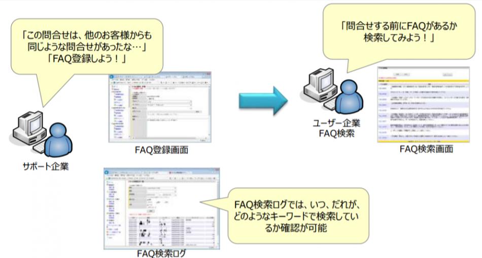 サポート業務支援システム製品詳細3