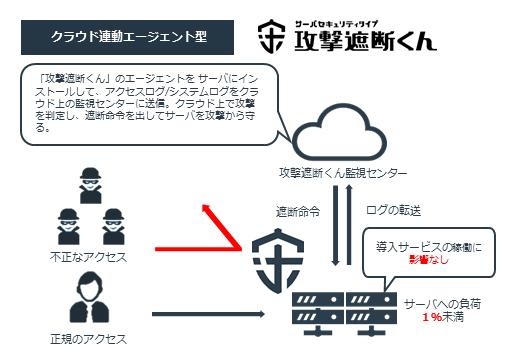 【攻撃遮断くん】製品詳細1