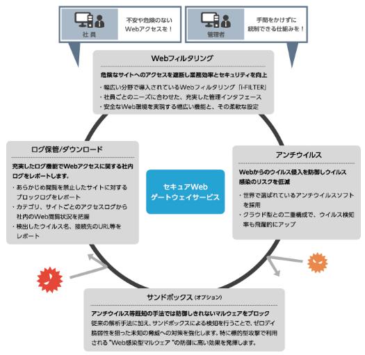 セキュアWebゲートウェイサービス製品詳細2