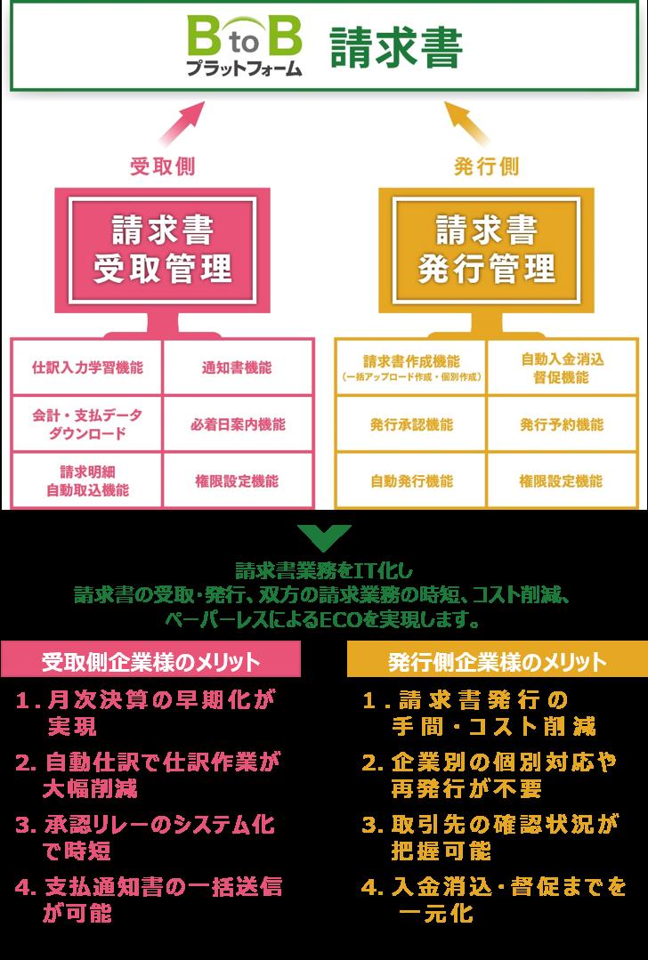 BtoBプラットフォーム 請求書製品詳細1