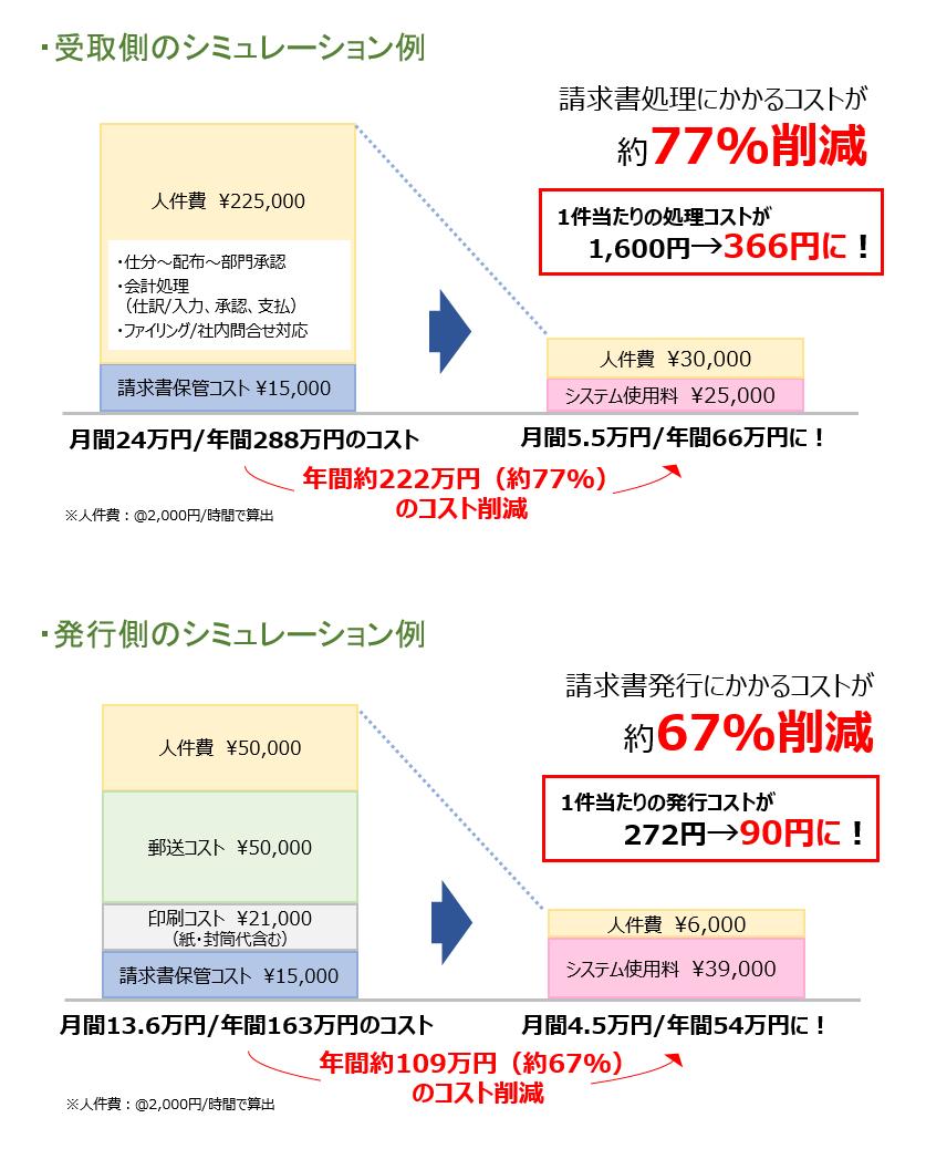 BtoBプラットフォーム 請求書製品詳細3