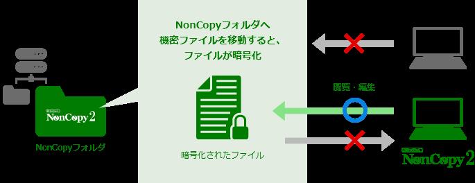 NonCopy2製品詳細2