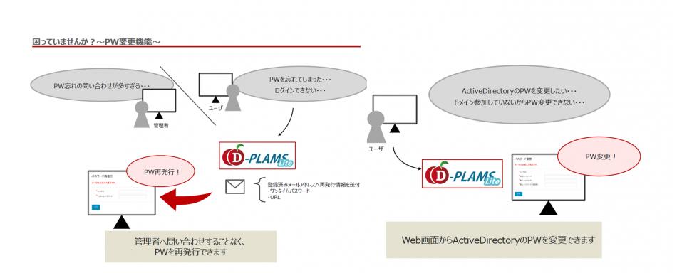 D-PLAMS Lite製品詳細3