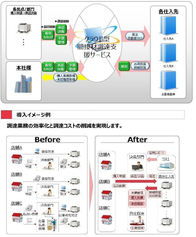 クラウド型間接材調達支援サービス製品詳細3
