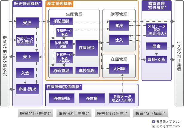 FutureStage 生産管理システムのクラウドソリューション製品詳細1