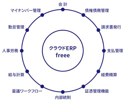 クラウドERP freee製品詳細3