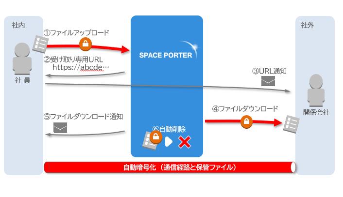 SPACE PORTER製品詳細2
