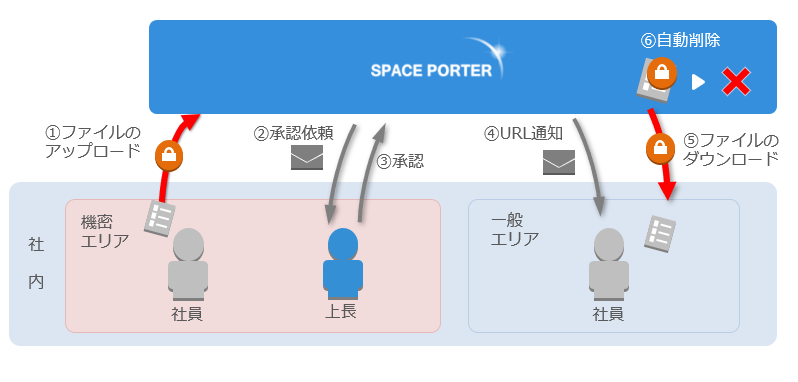 SPACE PORTER製品詳細3