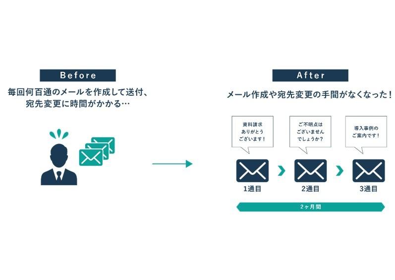 配配メール製品詳細3