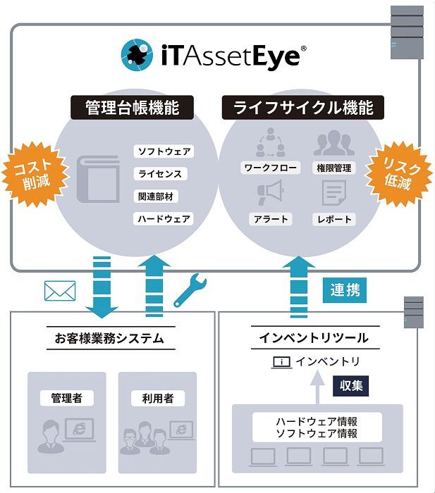 iTAssetEye製品詳細3